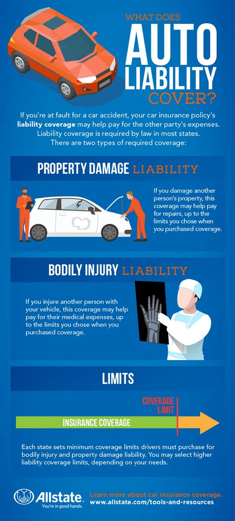 vehicle insurance policy what does liability car insurance typically cover allstate
