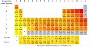 Ionization Chart Of Elements Inorganic Chemistry How Can I Relate The Reactivity