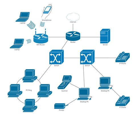 Best Visio Alternatives For Network Diagramming Like