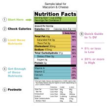 What Information Should Be Listed On A Mini Resume by Nutrition Facts Label