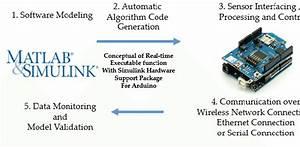 Conceptual Diagram Of Real
