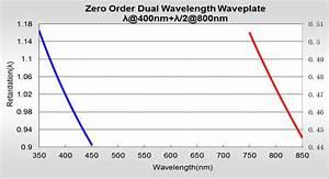 Zero Order Dual Wavelength Waveplate