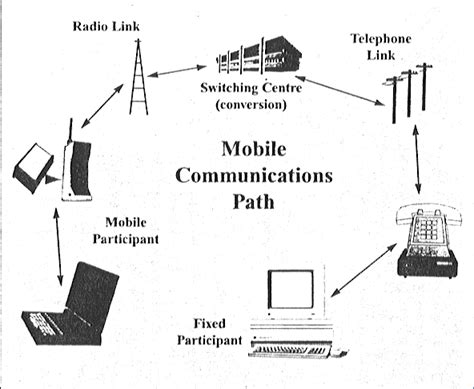 Mobile Computing : Past , Present and Future