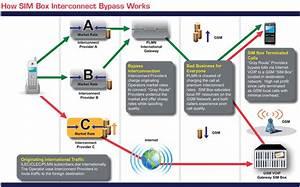 Comprehensive Sim Box Bypass Fraud Control