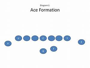 Defending The Ace Formation