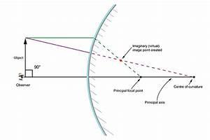 Focal Point Convex Mirror