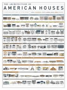 Harmonious Type Of Houses In Usa by Poster Shows 121 Types Of American House Boing Boing