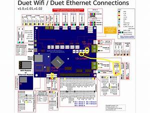 Can I Use A Duet 2 Ethernet On A Tronxy X5sa Printer