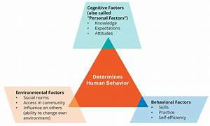 Urban Adolescent SRH SBCC | Social Learning Theory