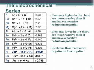 Ppt Electrochemistry Powerpoint Presentation Free