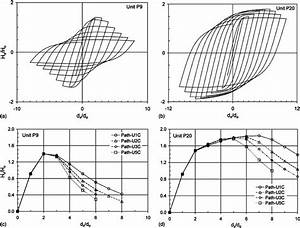 Hysteretic Responses Of P9 And P20 Subjected To