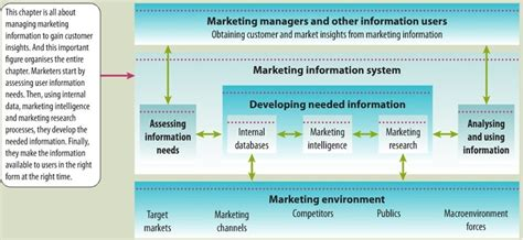 Marketing Information by Topic 3 Marketing Information And Research Uni Study