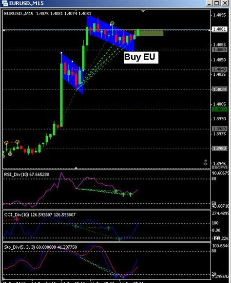 easy  trade flags pattern  forex factory