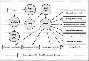 Clinic Management System Dataflow Diagram  Dfd  Freeprojectz