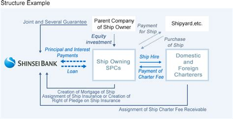 ship finance products  services institutional