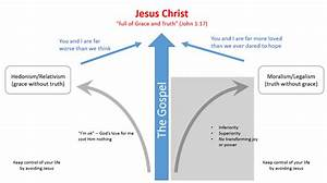 The Jesus Vector  Leading With Truth And Grace