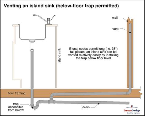 in wall sink vent proper drain vent for island sink youtube intended for