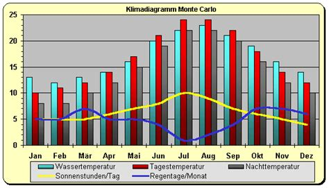 Klimadiagramm Monaco