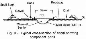 Longitudinal Section And Cross Section Of Irrigation Channels