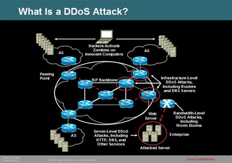 What Is A Ddos?! Minecraft Blog. Laser Hair Removal Wellington. Best Medical School In Caribbean. Best Credit Card To Build Your Credit Score. Cable Companies Miami Fl House Arrest For Dui. Flora Gucci Perfume Review Taipei Cheap Hotel. Career In Human Resources Retire In Arkansas. Buy Camera In Singapore Broward Home Warranty. How To Student Loans Work Auto Repair Atlanta