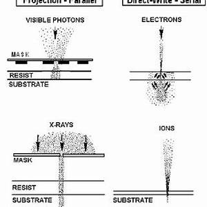 lithography examples based on the use of photons light With x ray lithography