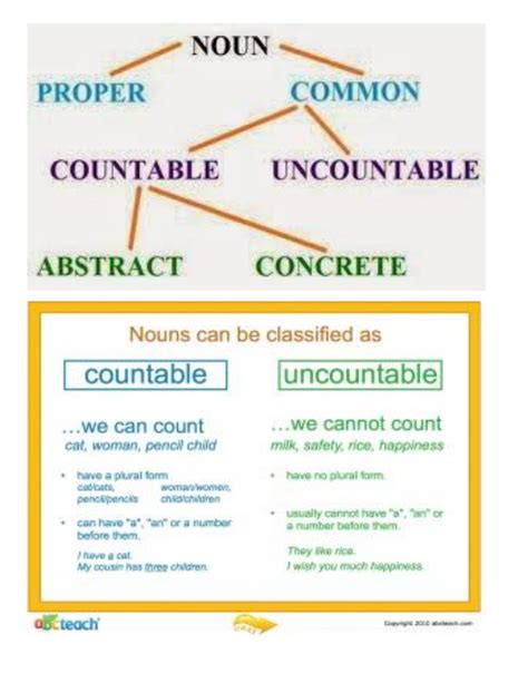 Countable And Uncountable Nouns English For Kids