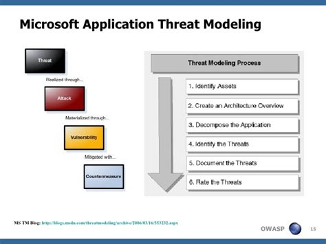 Application Threat Modeling