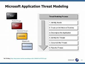 application threat modeling With threat model template