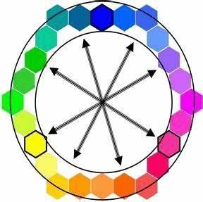 couleurs primaires secondaires complementaires chaudes With couleurs chaudes couleurs froides 0 couleurs froides couleurs chaudes margareth