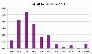 Gehalt Stundenlohn Berechnen : hostess gehalt stundenlohn von messehostessen instaff ~ Themetempest.com Abrechnung