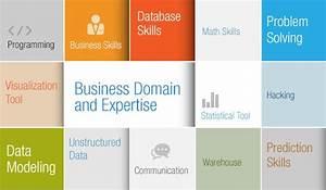 Core Data Scientist Skills