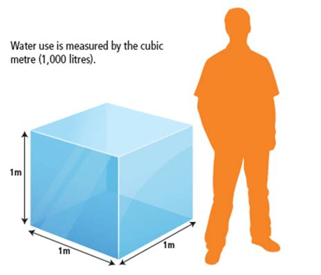 liters in a cubic meter of water water use is measured by the cubic metre 1 000 litres