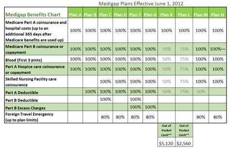 Medigap Plans Comparison Chart  Compare Medicare Plans. Huntsville Maid Service Car Insurance Katy Tx. Discount Tire Reward Card Durbin Crossing Hoa. Health Informatics Certification. Media Stands With Storage Home Mortage Loans. Contact Norton Anti Virus 30 Year Refi Rates. How To Use A Megger Tester Oahu Self Storage. Cheap Vps Hosting Windows Secure Fax To Email. East Brunswick Vo Tech George Morlan Plumbing