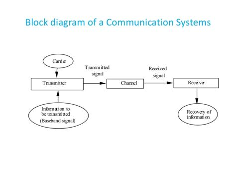 Wireles Signal Diagram by Quality Of Service In Wireless Communication