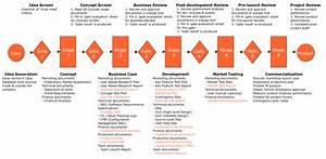 A clear visual model for Product Development | SMART as ...