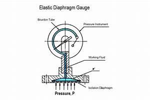 Elastic Diaphragm Gauge Principle Instrumentation Tools