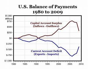 car mjperry: Trade Deficit = Capital Inflow = BOP = 0
