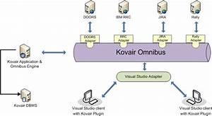 Visual Studio Alm  U0026 It Tool Integration Adapter  Plug