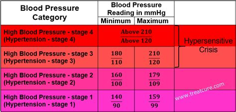 image gallery high blood pressure chart