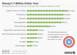 Chart: Disney's 7-Billion Dollar Year | Statista