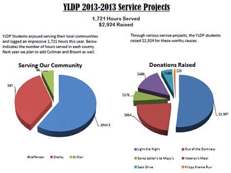 youth leadership development program service projects