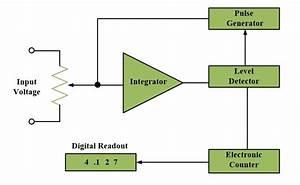Digital Voltmeter Circuit And Working Principle