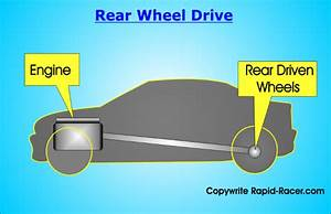 Car Drivetrain Overview