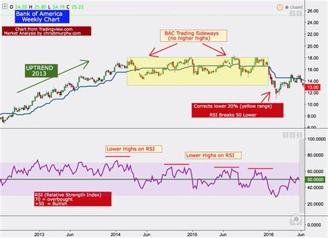Bank Of America: Historical Indicators Of A Correction ...
