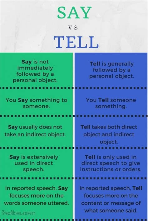 Difference Between Say And Tell