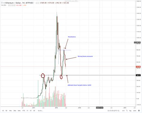 Put simply, bitcoin is a cryptocurrency, and ethereum is a platform. Ethereum (ETH) Price Analysis (May 29, 2018) - BTC Investor