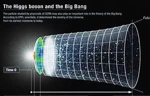 The Higgs Boson And The Big Bang 20