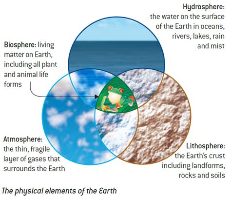 Diagram Of Earth Sphere by Yr 7 Geography S C