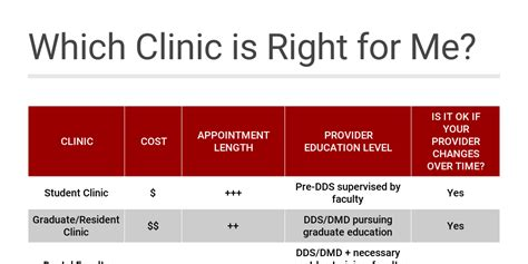 Which Clinic Is Right For Me? By Yasmine Pez Infogram