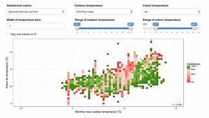 Global Comfort Data Visualization Tools